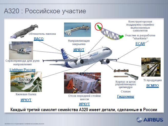 Российское участие в производстве самолетов семейства Airbus A320