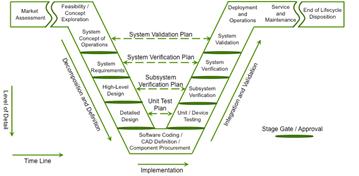 CIMdata V-образная диаграмма системного проектирования