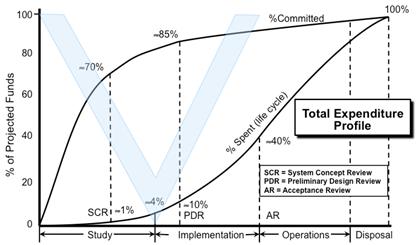 Большая часть стоимости жизненного цикла продукта определяется левой стороной V-образной диаграммы