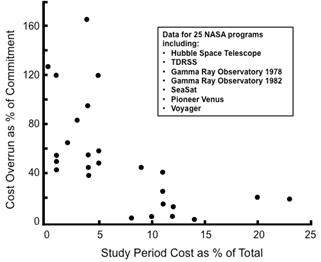 Перерасход средств коррелирует с поспешным началом проекта (данные из 25 программ NASA)