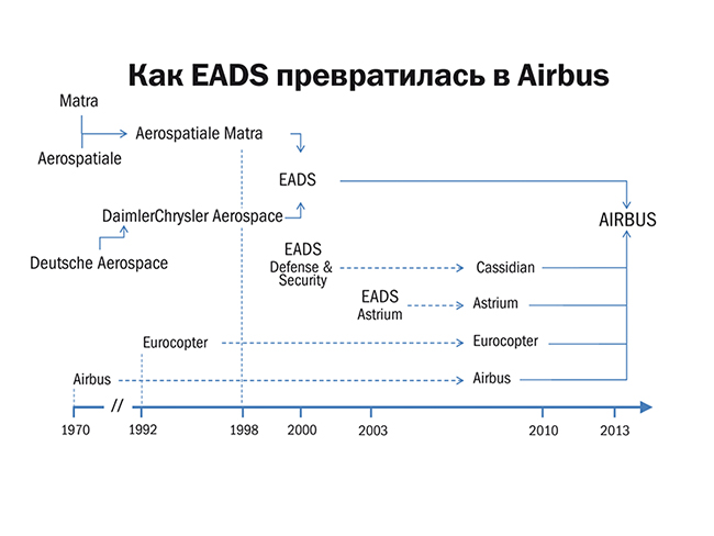 Как EADS превратилась в Airbus