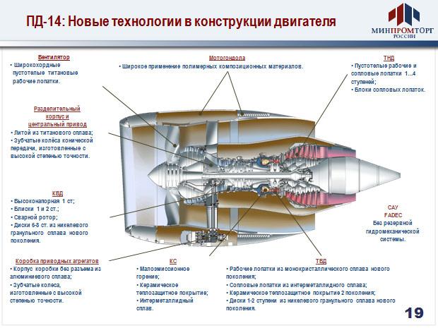 Двигатель ПД-14: Новые технологии в конструкции двигателя