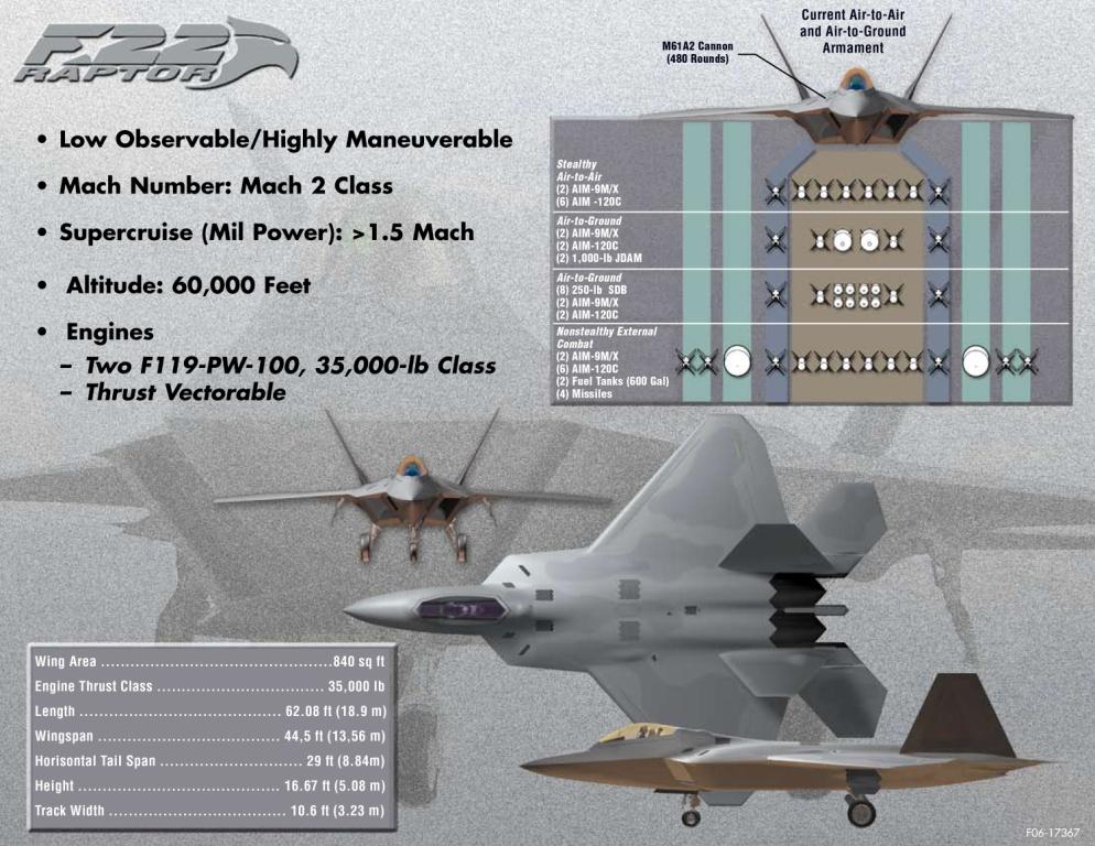 F-22 Raptor Abilities