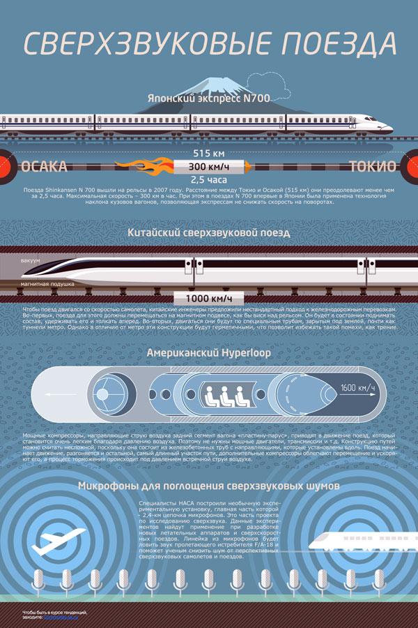 Сверхзвуковые поезда