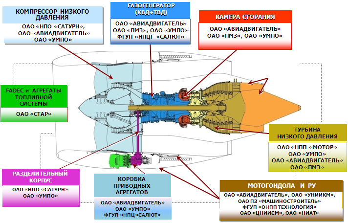 Схема двигателя ПД-14