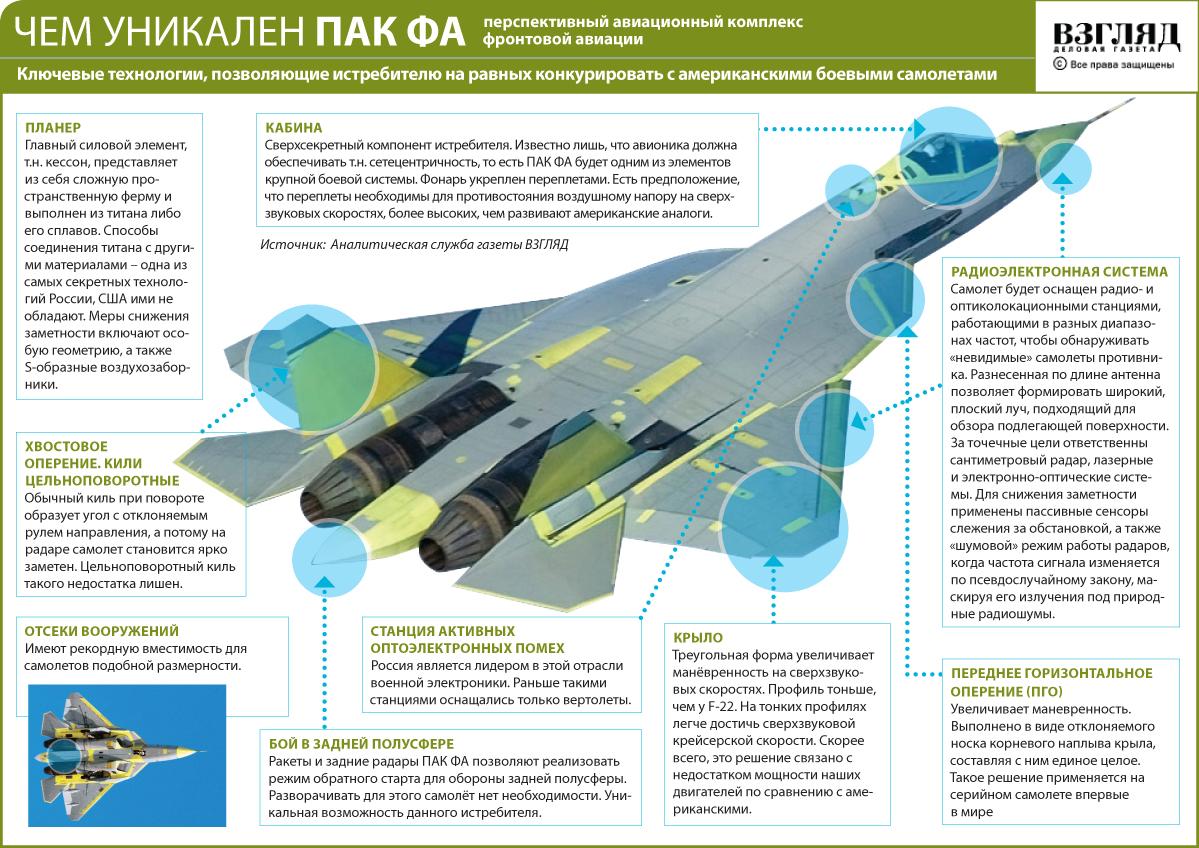 Самолет Т-50 (ПАК ФА)