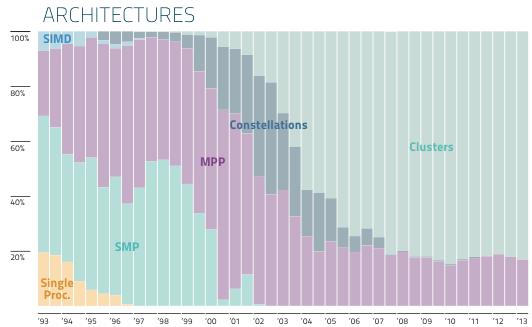 TOP500 Architectures июнь 2013