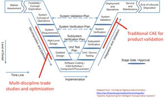 V-образная диаграмма системного проектирования