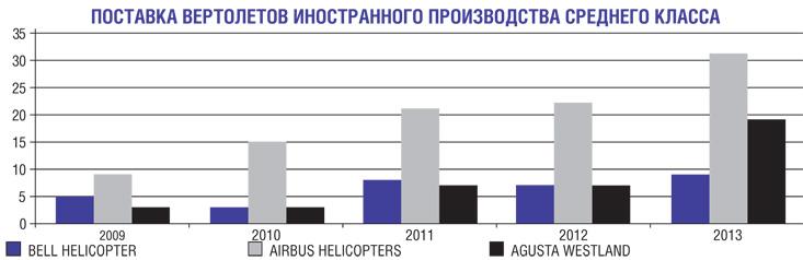 Поставка вертолетов иностранного производства среднего класса