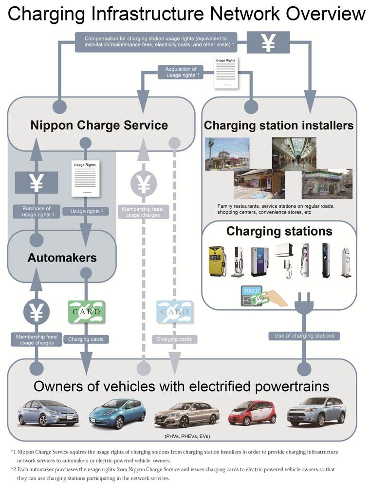 Структура компании Nippon Charge Service