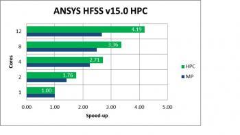 ANSYS 14.5 Сравнительная гистограмма HPC и MP для HFSS