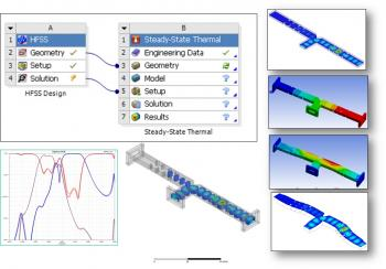 ANSYS 14.5 Междисциплинарные вычисления – HFSS и Mechanical (Steady-State Thermal), Mechanical (Static structural)