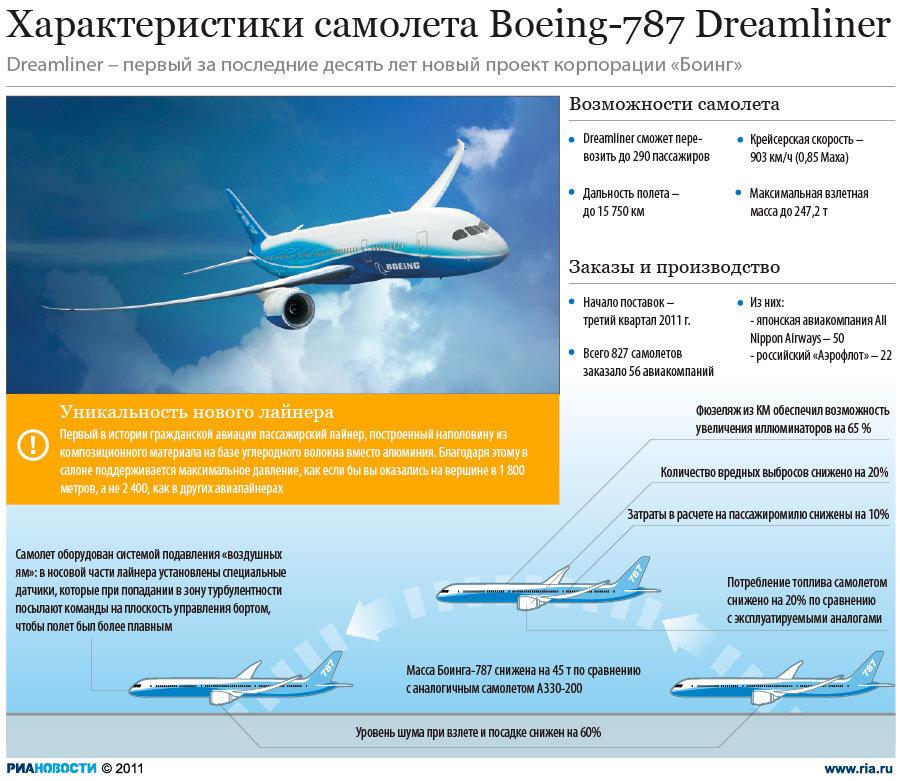 Характеристики Boeing Dreamliner 787