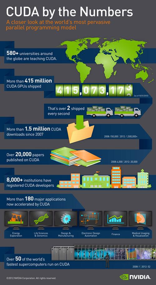 NVIDIA CUDA Infographic