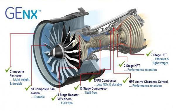 Двигатель GEnx