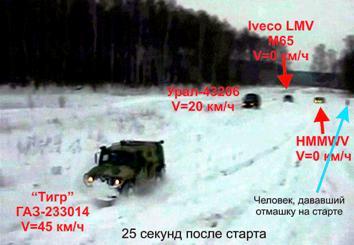 """Испытания ительянской IVECO и Российского """"Тигра"""" в 2010 году"""