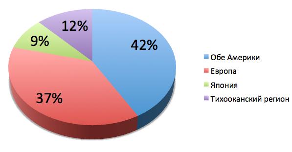 Географическое распределение квартальных доходов PTC