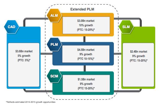 Планы роста продаж PTC на различных рынках в сравнении с оценками общего роста этих рынков