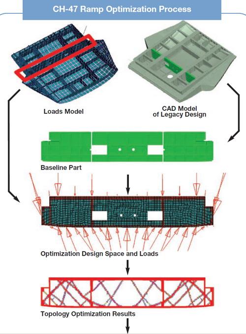 CompMechLab.ru_HyperWorks OptiStruct_Boeing Chinook CH-47_01