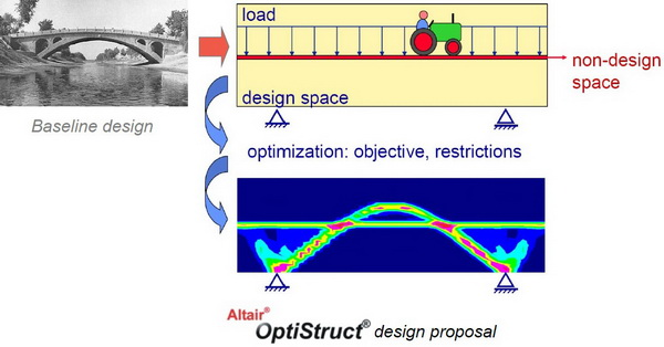 CompMechLab.ru_HyperWorks_OptiStruct_Topology Optimization_Explanation