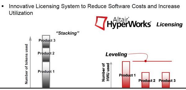CompMechLab.ru_HyperWorks_Innovative Licensing System (HWU)
