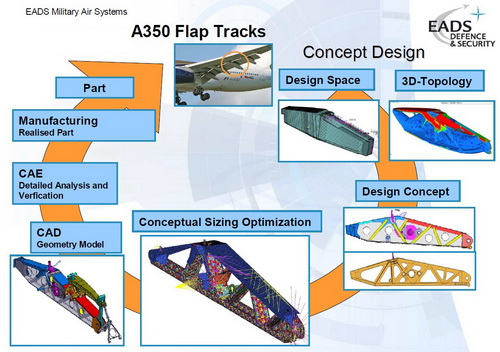 HyperWorks.CompMechLab.ru_EADS_HyperWorks_OptiStruct_A350_Flap Tracs