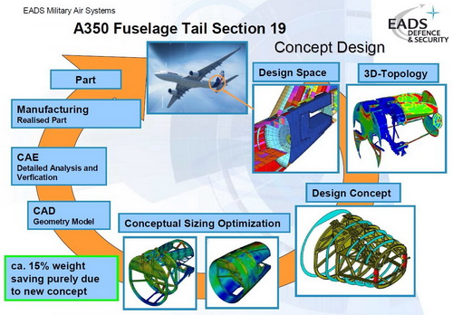 CompMechLab.ru_EADS_HyperWorks_OptiStruct_A350_Fuselage TailSection 19