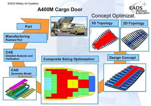 CompMechLab.ru_EADS_HyperWorks_OptiStruct_A400M_Cargo Door