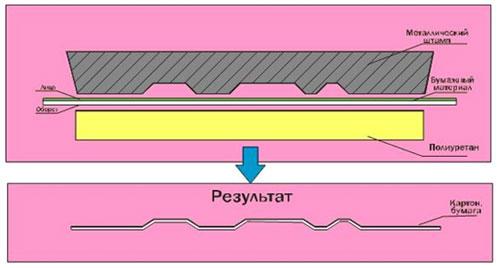 Рис. 1 Технологическая схема процесса тиснения